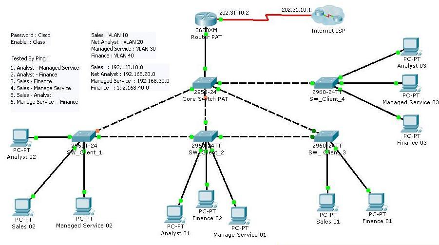 InterVLAN Routing di Cisco   Barly Wicaksono