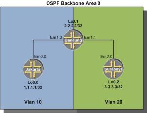 OSPF Single Area